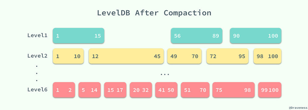 LevelDB-After-Compactions