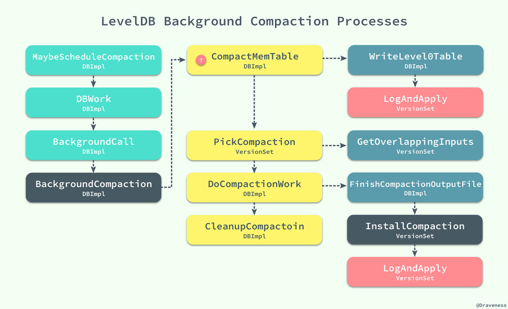 LevelDB-BackgroundCompaction-Processes
