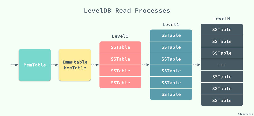 LevelDB-Read-Processes