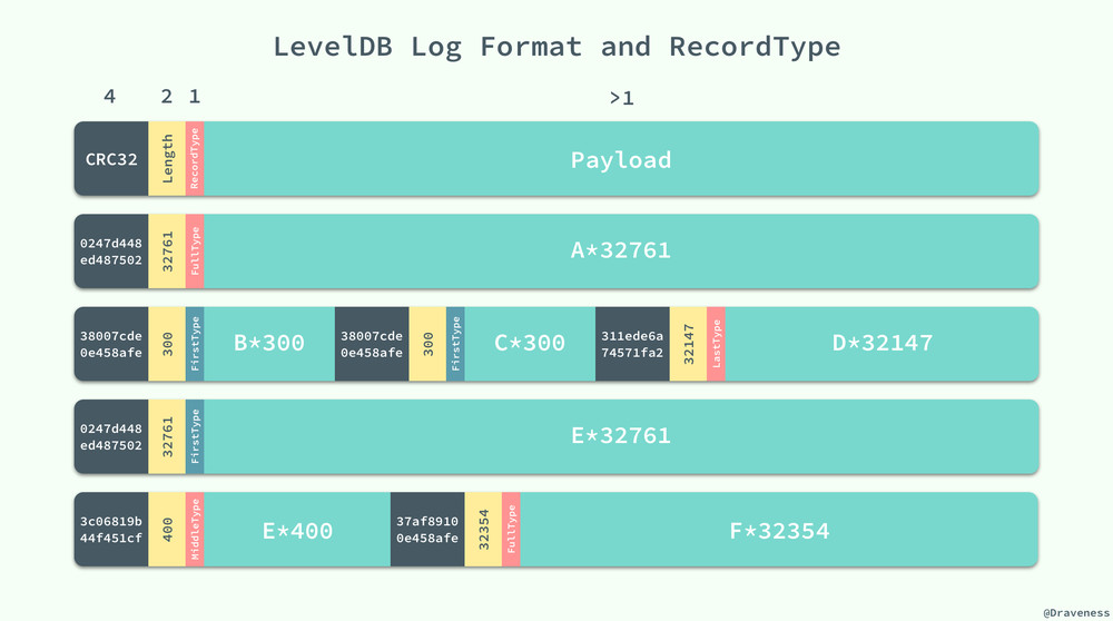 LevelDB-log-format-and-recordtype