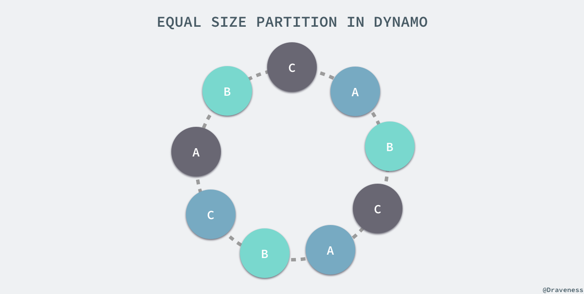 equal-size-partition-in-dynamo