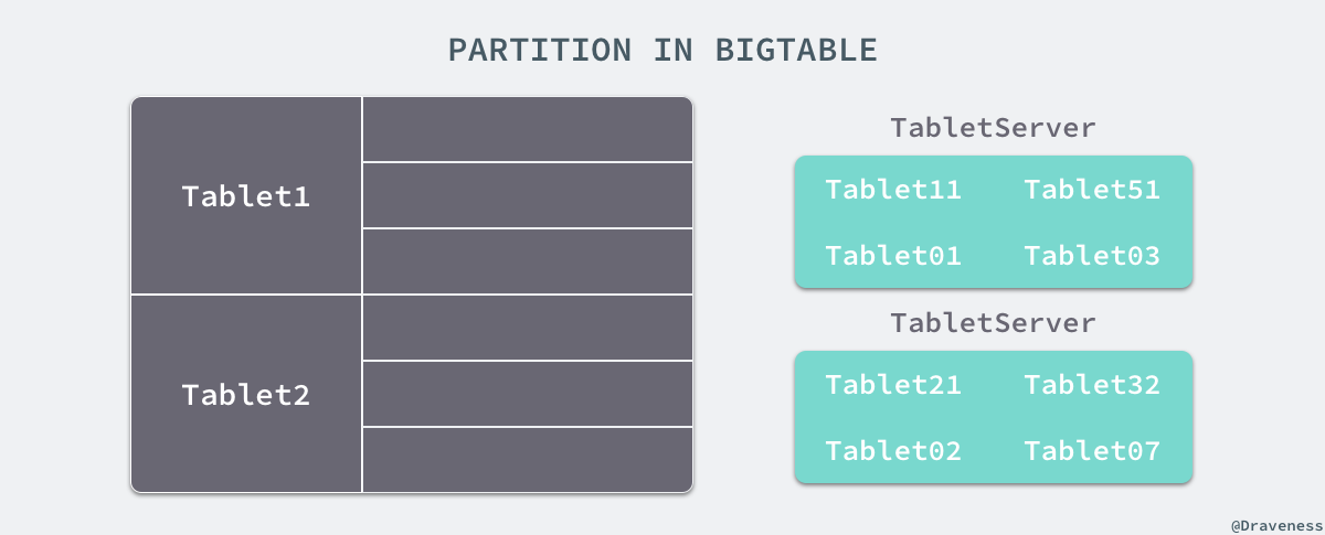 partition-in-bigtable