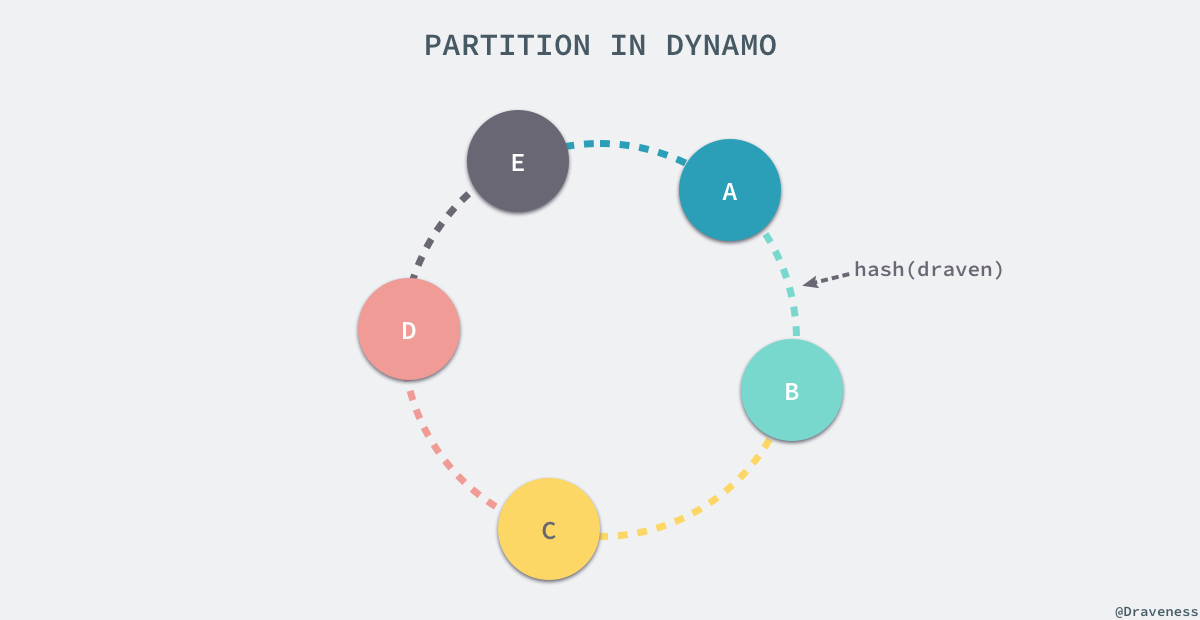 partition-in-dynamo